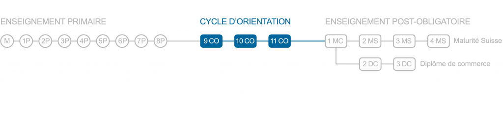 Cycle d'orientation